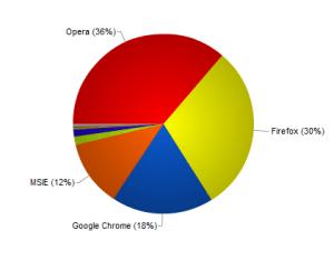 Какой браузер лучше?